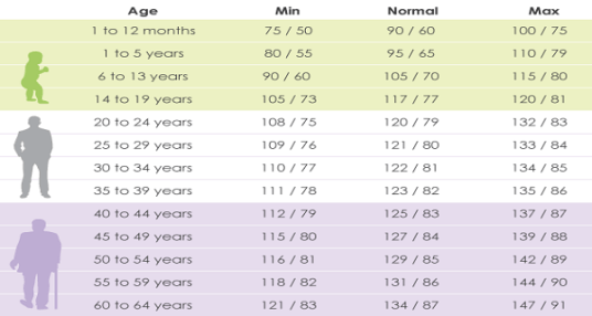 Blood Pressure According Age High Low Normal